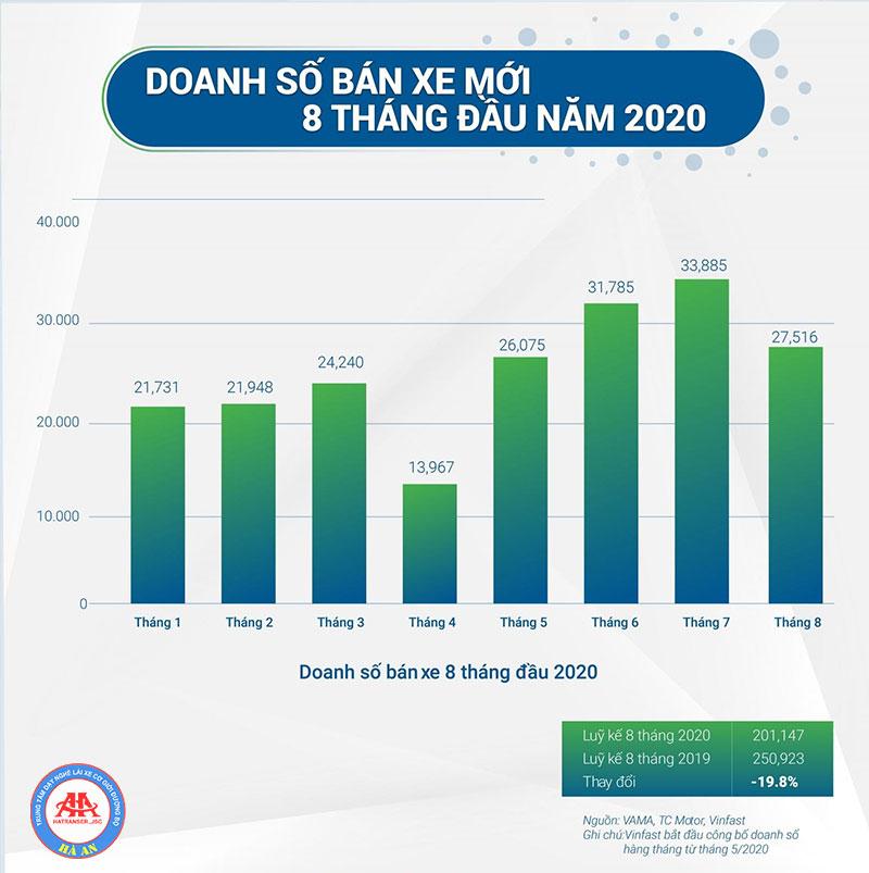 tieu-diem-tren-thi-truong-xe-trong-8-thang-nam-2020-hoclaixehaan